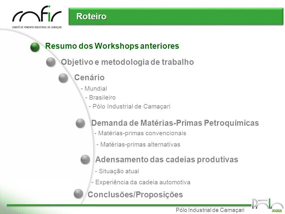 Resumo dos Workshops anteriores