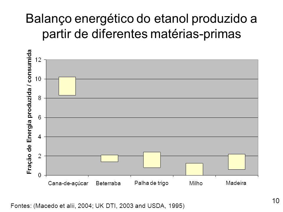 Balanço energético do etanol produzido a partir de diferentes matérias-primas
