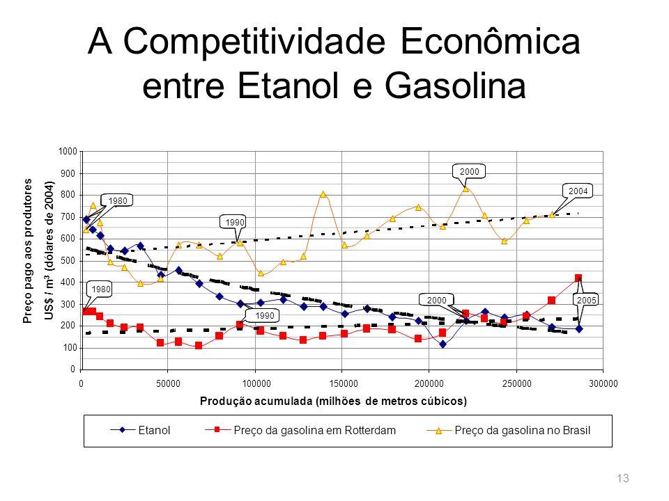 A Competitividade Econômica entre Etanol e Gasolina