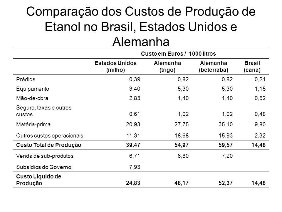 Comparação dos Custos de Produção de Etanol no Brasil, Estados Unidos e Alemanha