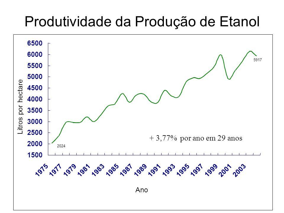 Produtividade da Produção de Etanol