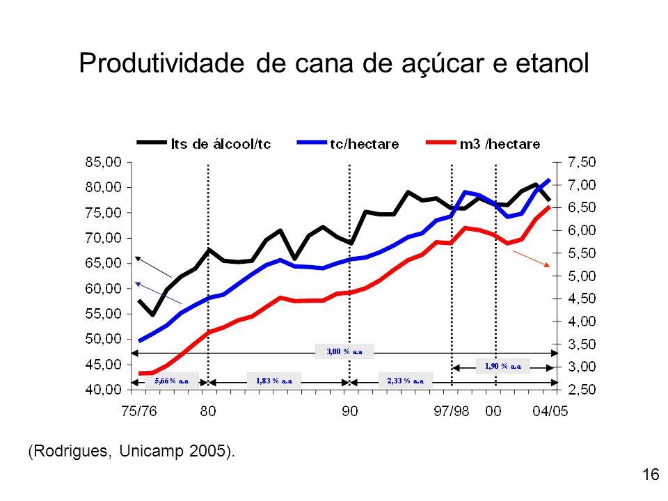 Produtividade de cana de açúcar e etanol