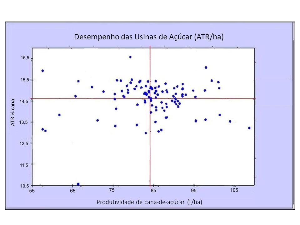 Desempenho das Usinas de Açúcar (ATR/ha)