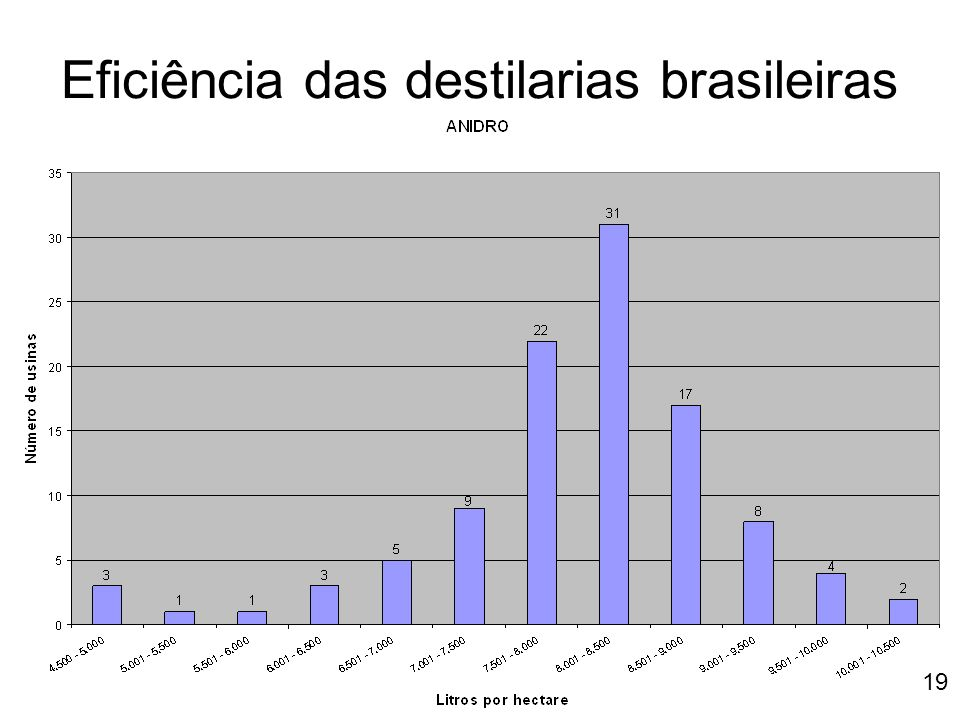 Eficiência das destilarias brasileiras