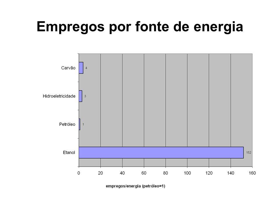 Empregos por fonte de energia