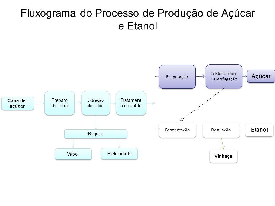 Fluxograma do Processo de Produção de Açúcar e Etanol