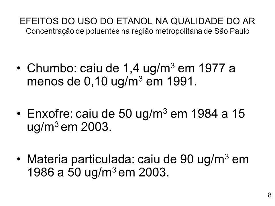 Chumbo: caiu de 1,4 ug/m3 em 1977 a menos de 0,10 ug/m3 em 1991.