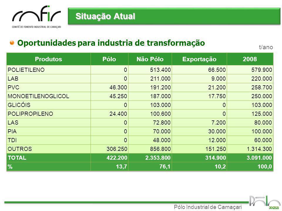 Situação Atual Oportunidades para industria de transformação t/ano