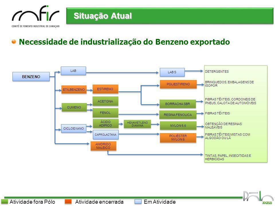 Situação Atual Necessidade de industrialização do Benzeno exportado