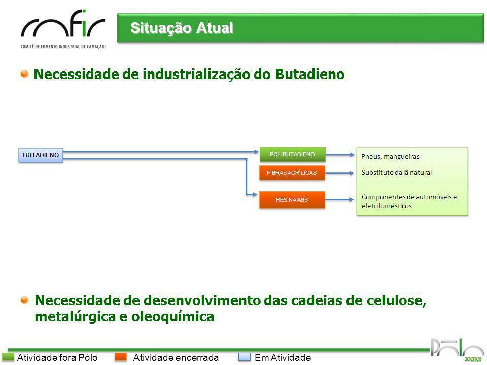 Situação Atual Necessidade de industrialização do Butadieno