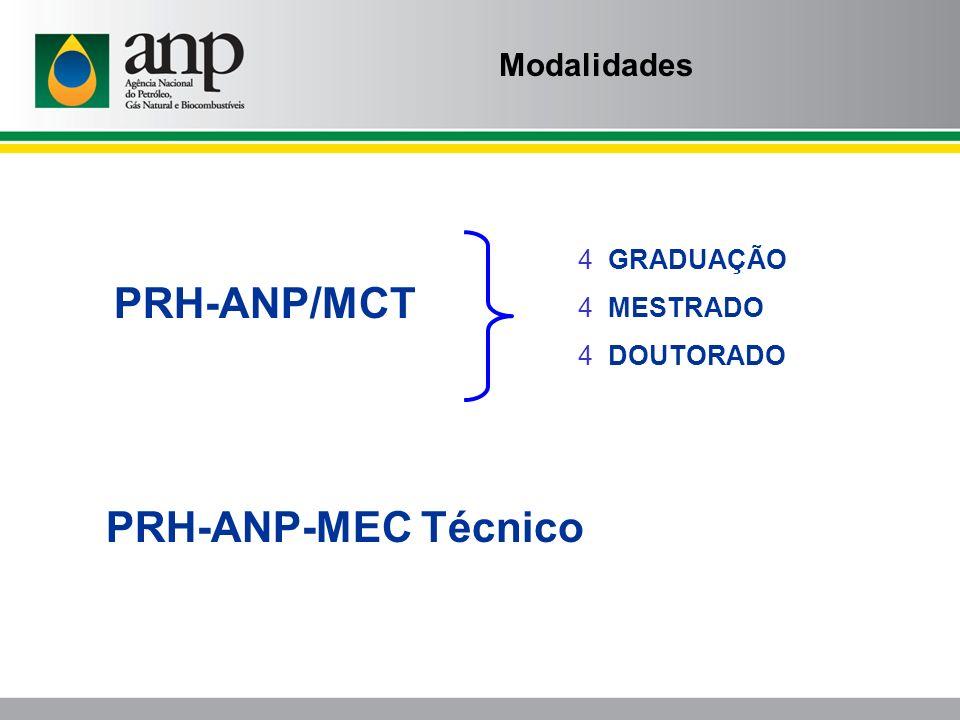 PRH-ANP/MCT PRH-ANP-MEC Técnico Modalidades GRADUAÇÃO MESTRADO