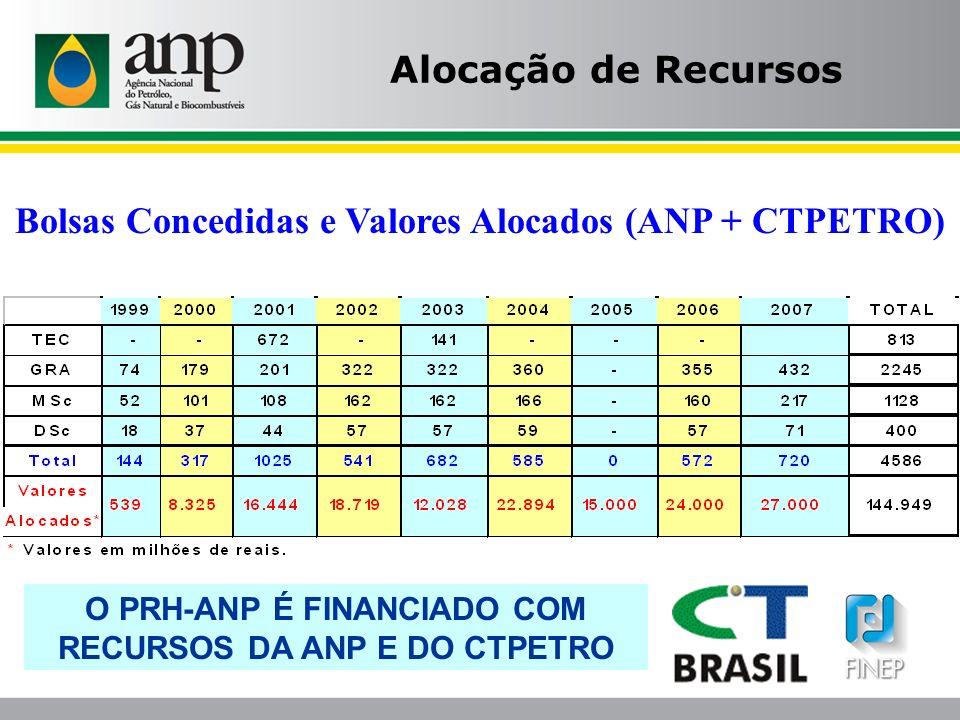 Bolsas Concedidas e Valores Alocados (ANP + CTPETRO)