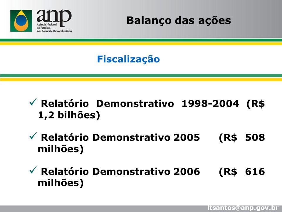Balanço das ações Relatório Demonstrativo 1998-2004 (R$ 1,2 bilhões)
