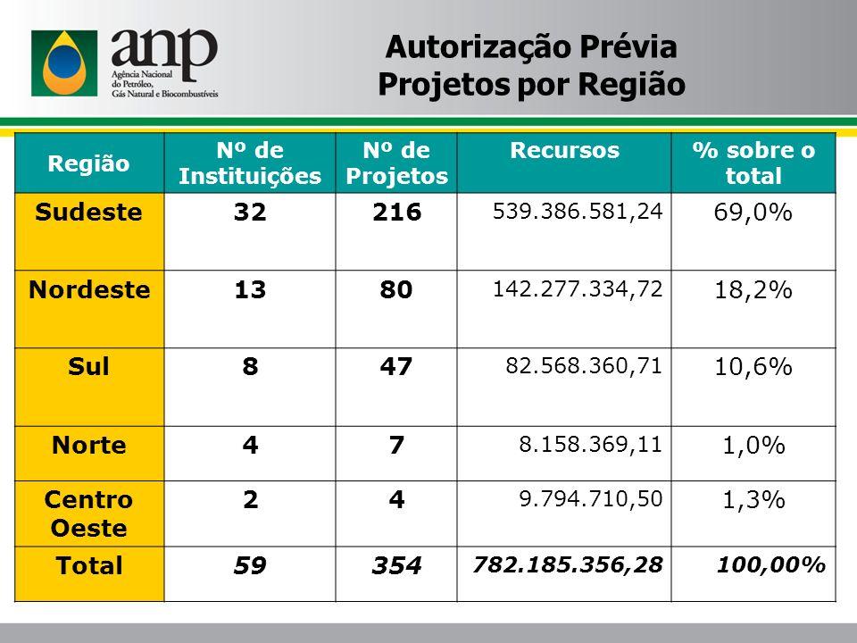 Autorização Prévia Projetos por Região