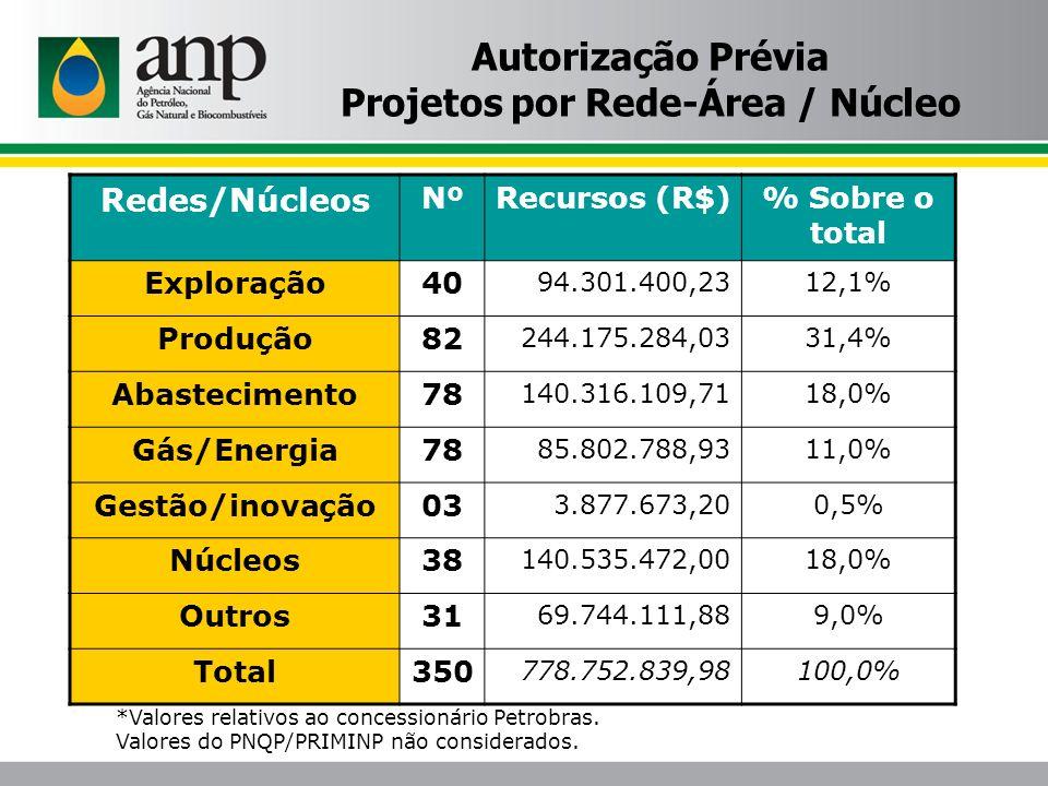 Projetos por Rede-Área / Núcleo
