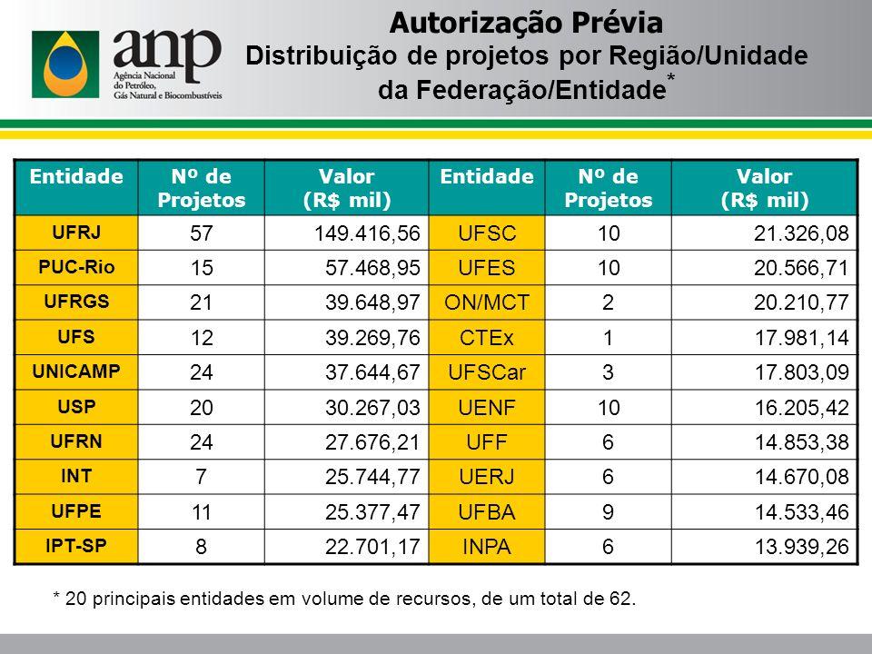Distribuição de projetos por Região/Unidade da Federação/Entidade*