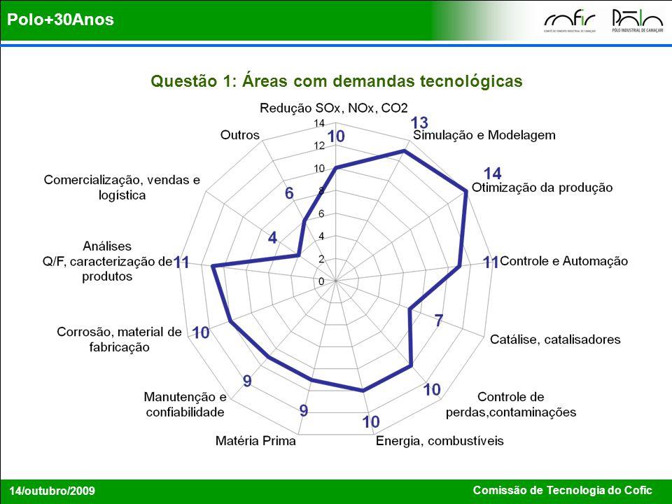 Questão 1: Áreas com demandas tecnológicas