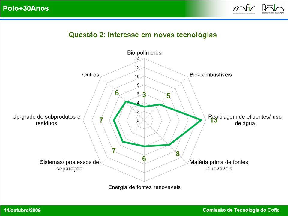 Questão 2: Interesse em novas tecnologias