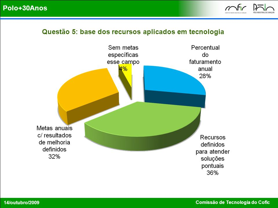 Questão 5: base dos recursos aplicados em tecnologia