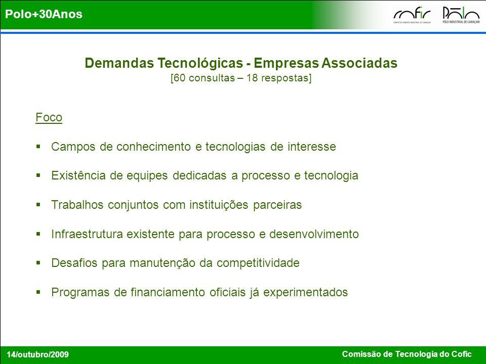 Demandas Tecnológicas - Empresas Associadas