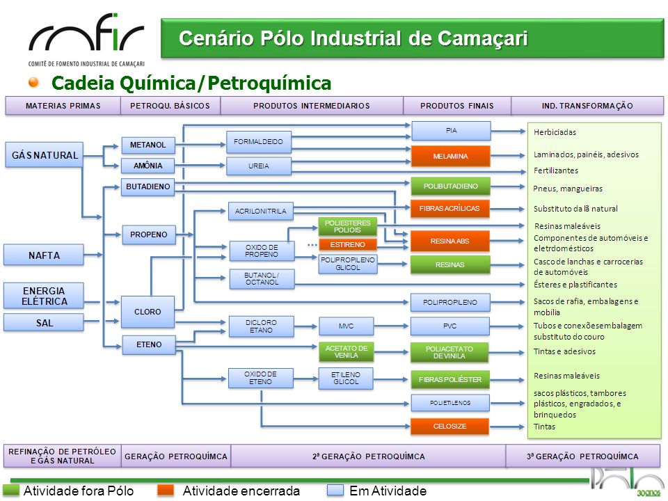 Cenário Pólo Industrial de Camaçari