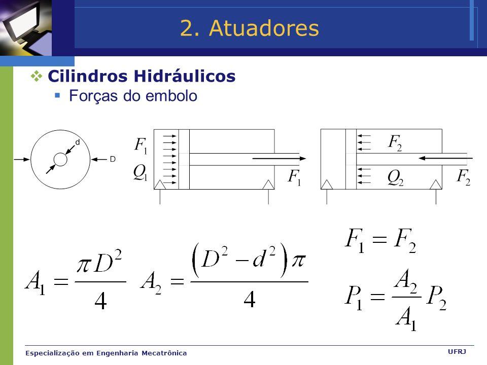 2. Atuadores Cilindros Hidráulicos Forças do embolo