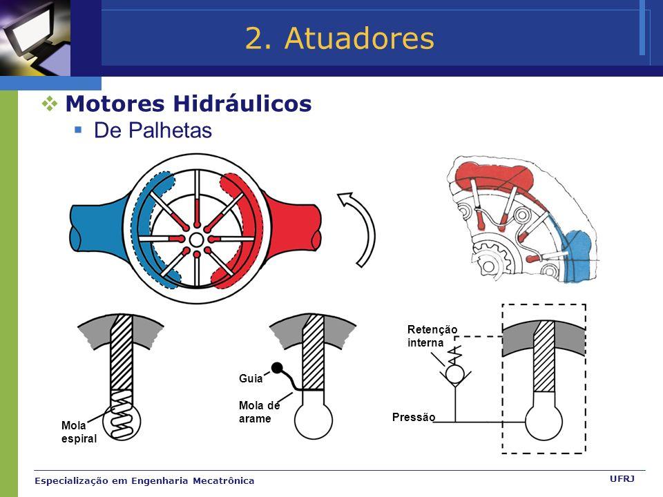 2. Atuadores Motores Hidráulicos De Palhetas Retenção interna Guia
