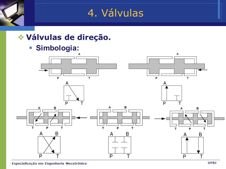 4. Válvulas Válvulas de direção. Simbologia: