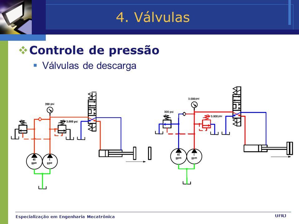 4. Válvulas Controle de pressão Válvulas de descarga
