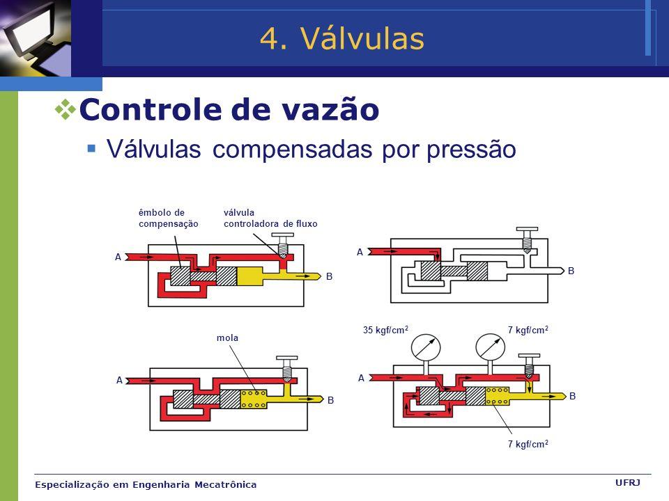 4. Válvulas Controle de vazão Válvulas compensadas por pressão