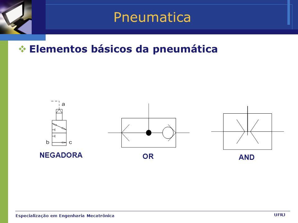 Pneumatica Elementos básicos da pneumática NEGADORA OR AND