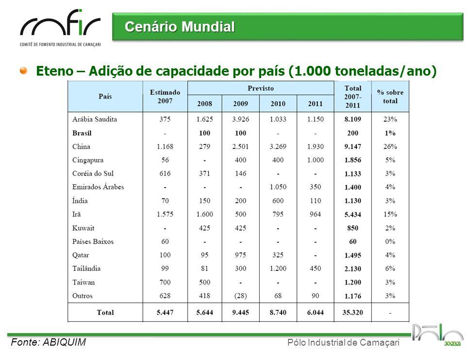 Cenário Mundial Eteno – Adição de capacidade por país (1.000 toneladas/ano) Fonte: ABIQUIM