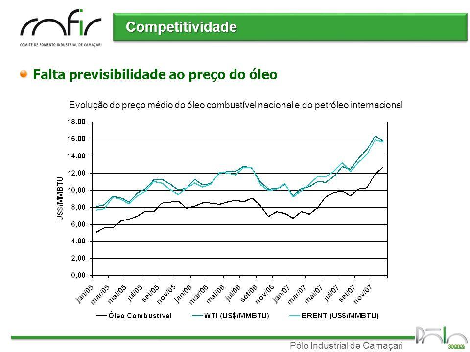 Competitividade Falta previsibilidade ao preço do óleo