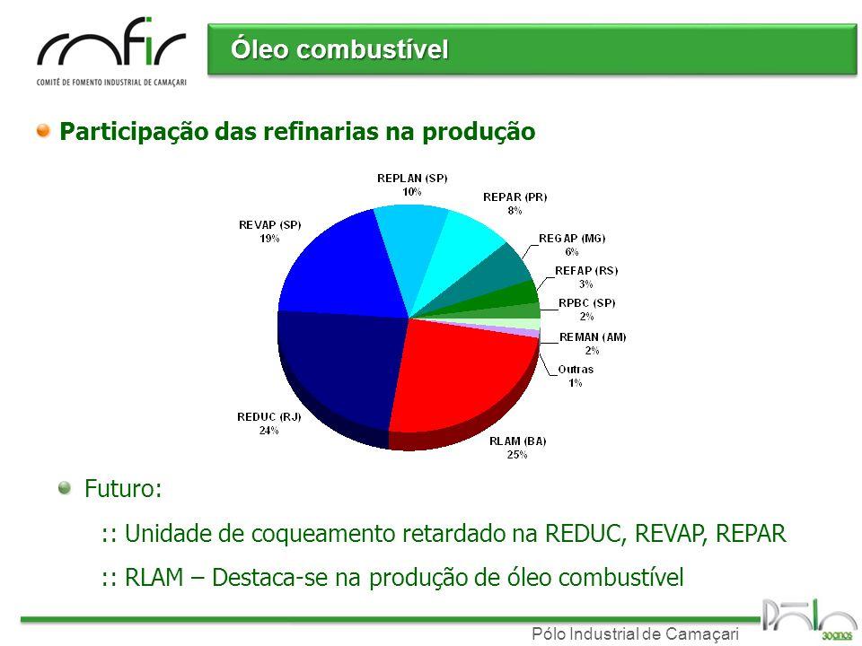 Óleo combustível Participação das refinarias na produção Futuro: