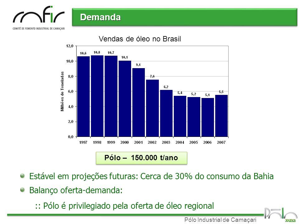 Demanda Estável em projeções futuras: Cerca de 30% do consumo da Bahia