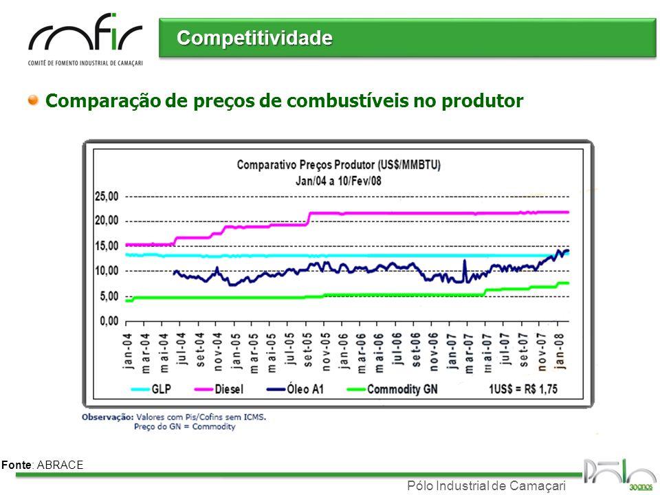 Competitividade Comparação de preços de combustíveis no produtor
