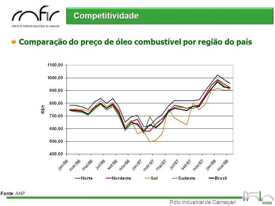 Competitividade Comparação do preço de óleo combustível por região do país Fonte: ANP
