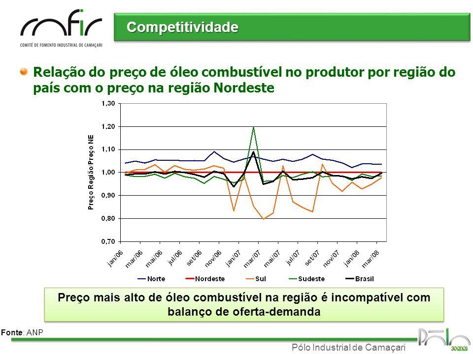 CompetitividadeRelação do preço de óleo combustível no produtor por região do país com o preço na região Nordeste.