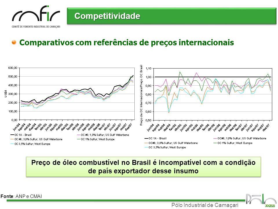 Competitividade Comparativos com referências de preços internacionais