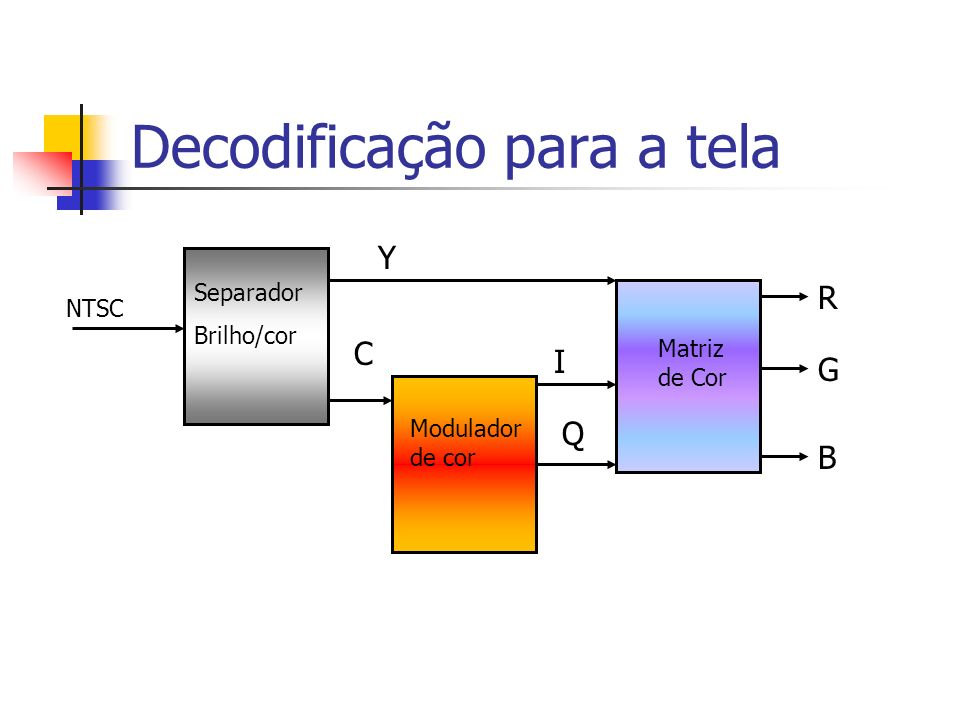 Decodificação para a tela