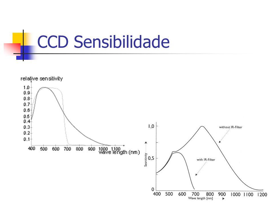 CCD Sensibilidade