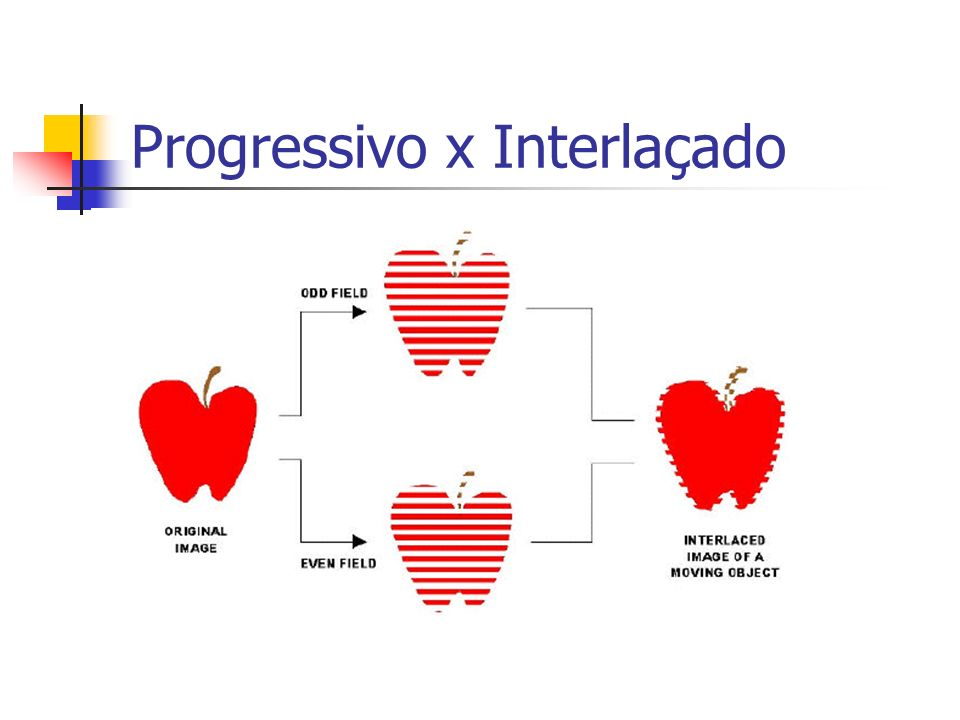 Progressivo x Interlaçado