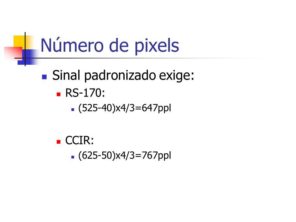 Número de pixels Sinal padronizado exige: RS-170: CCIR:
