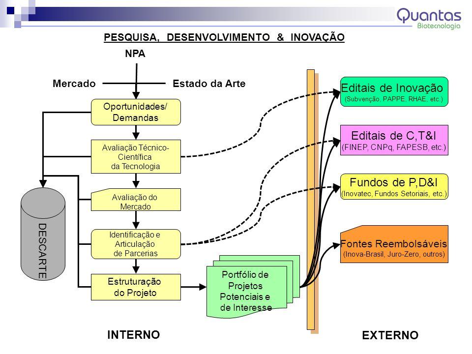 Editais de Inovação Editais de C,T&I Fundos de P,D&I INTERNO EXTERNO