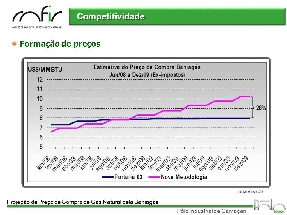 Competitividade Formação de preços