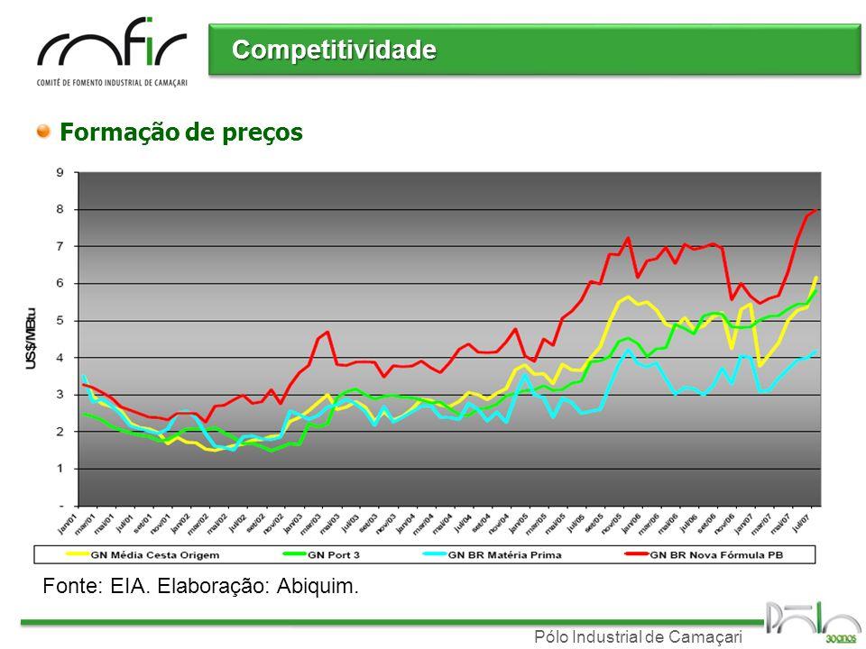 Competitividade Formação de preços Fonte: EIA. Elaboração: Abiquim.