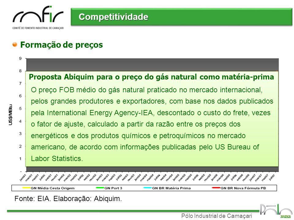 Proposta Abiquim para o preço do gás natural como matéria-prima