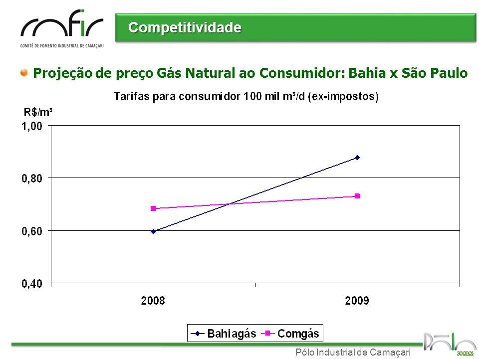 Competitividade Projeção de preço Gás Natural ao Consumidor: Bahia x São Paulo