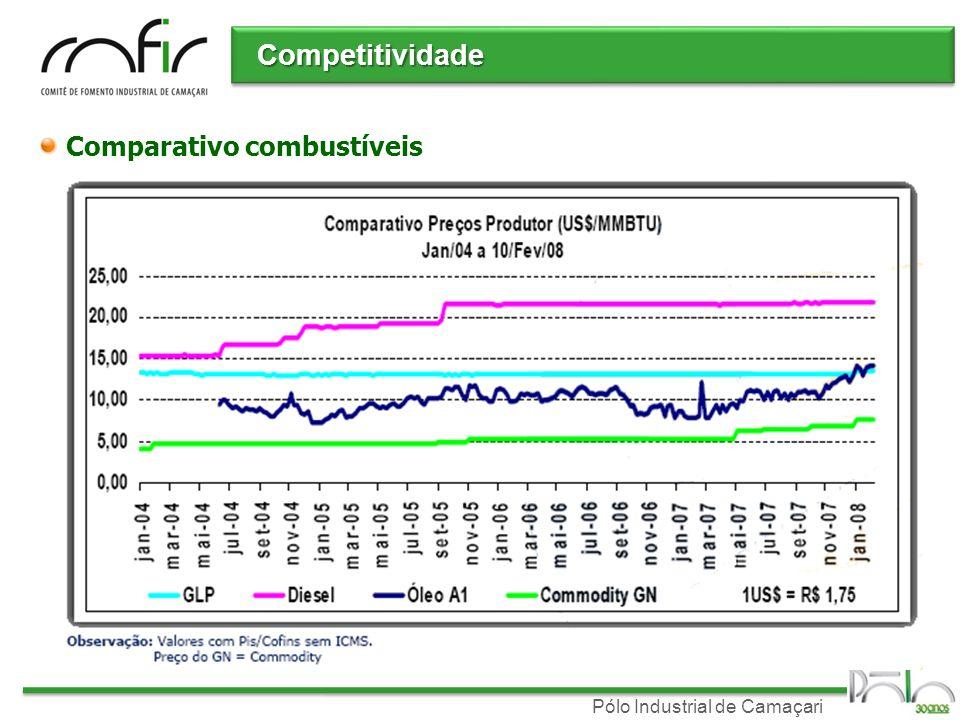 Competitividade Comparativo combustíveis