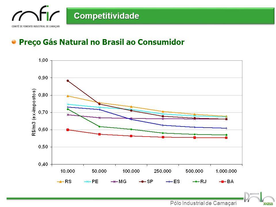 Competitividade Preço Gás Natural no Brasil ao Consumidor